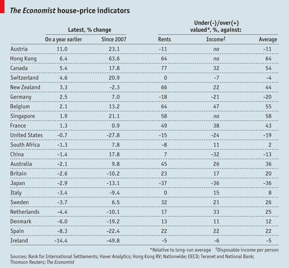 tableau des prix de l'immobilier à l'international et en france